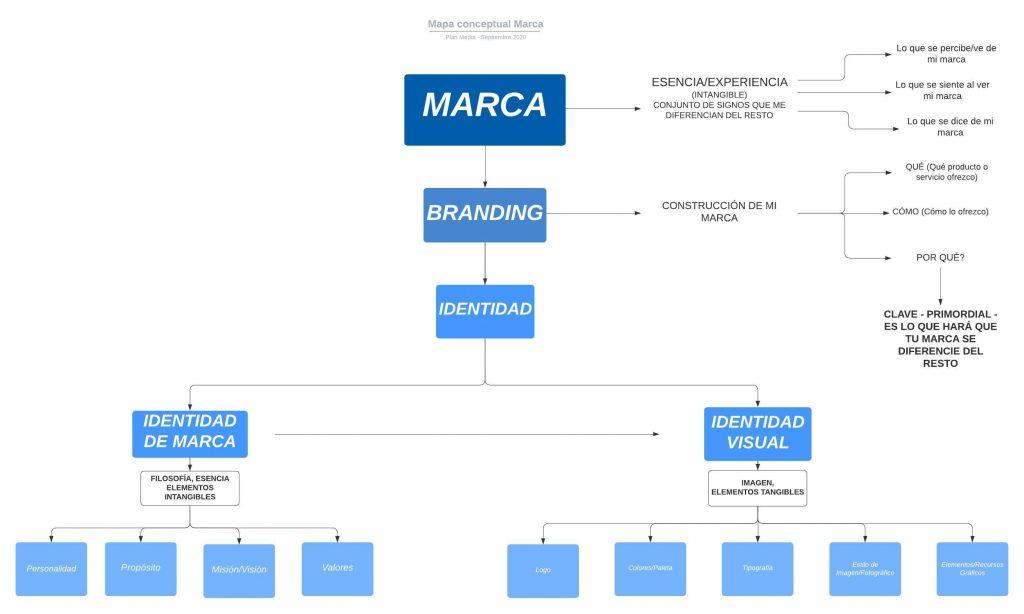 Mapa-conceptual-Marca-Branding-Identidad-plan-media